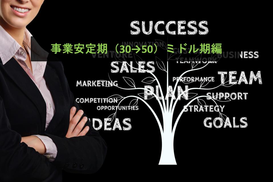 【事業成長期(30→50)ミドル期編】急成長したスタートアップに聞く、事業成長フェーズごとにぶつかった事業・組織の課題とその対策